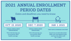 2021 Annual Enrollment Period Dates